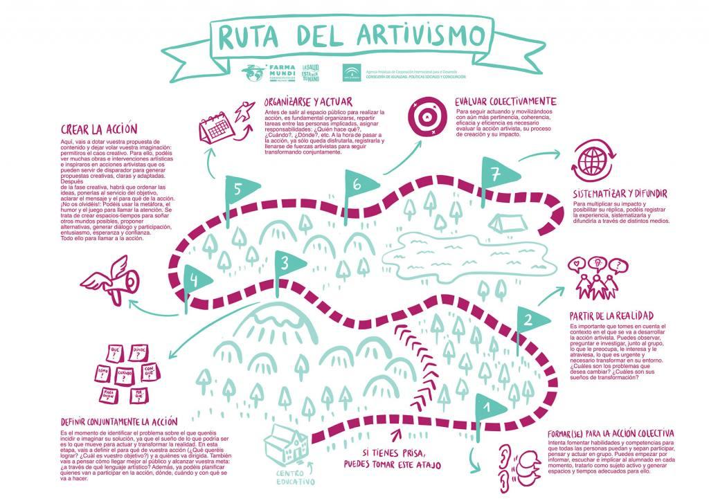 mapa de la ruta para hacer artivismo